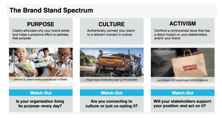 The Brand Stand Spectrum